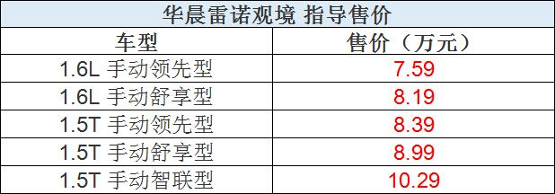 华晨雷诺观境上市 售价7.59-10.29万元