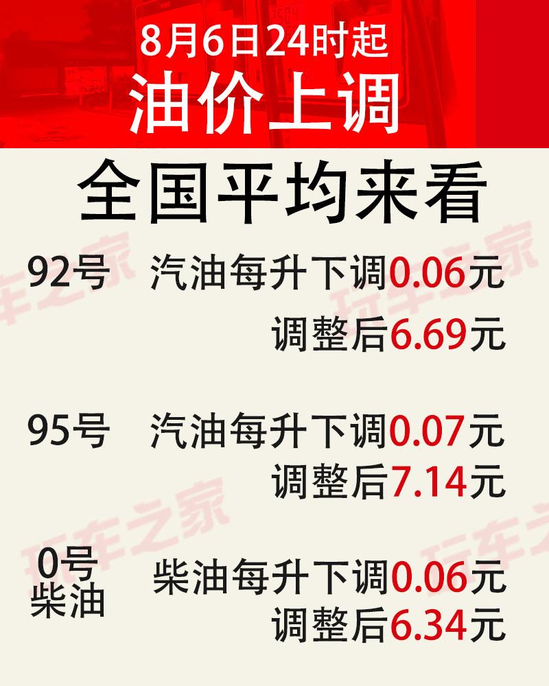 8月6日24时油价下调 92号加满将节省约3元